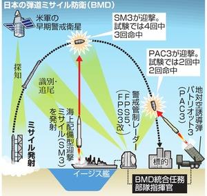 日本の弾道ミサイル防衛(BMD)