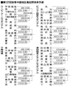 第127回秋季中国地区高校野球県予選
