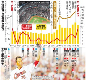 広島の主催試合入場者数と順位および主な選手の動き