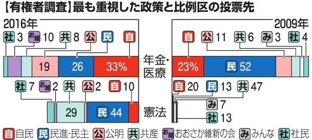 【有権者調査】最も重視した政策と比例区の投票先