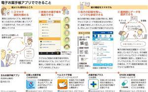 電子お薬手帳アプリでできること/主なお薬手帳アプリ<グラフィック・なかのりか>