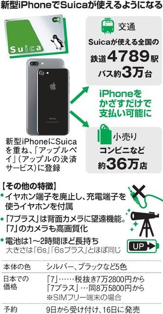 新型iPhoneでSuicaが使えるようになる