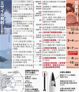 ミサイル発射と核実験の主な動き