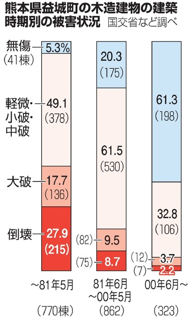 熊本県益城町の木造建物の建築時期別の被害状況