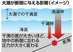 大潮が断層に与える影響(イメージ)