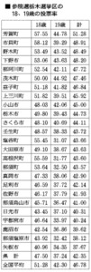 参院選栃木選挙区の18、19歳の投票率