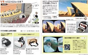 VR(Virtual Reality)とは?/VRの体験に必要な機器/VRゴーグルとスマホでVRを体験してみよう<グラフィック・なかのりか>
