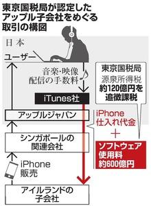 東京国税局が認定したアップル子会社をめぐる取引の構図
