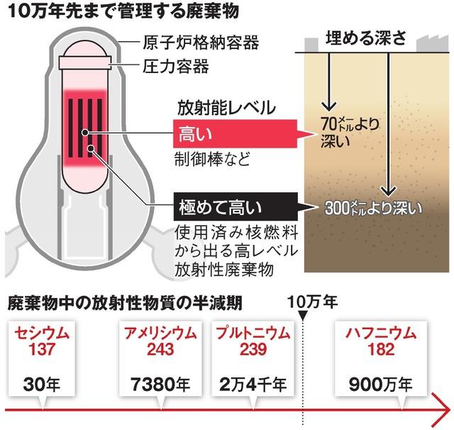 10万年先まで管理する廃棄物/廃棄物中の放射性物質の半減期