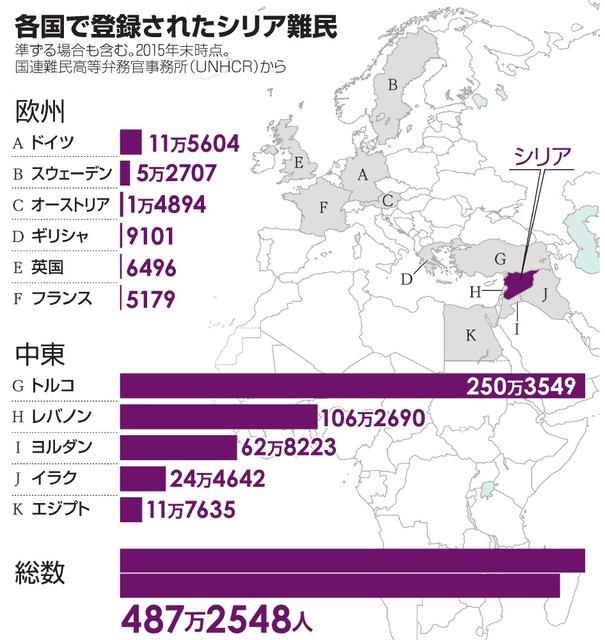 各国で登録されたシリア難民