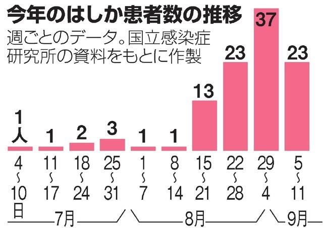 はしか: はしかに関するトピックス:朝日新聞デジタル
