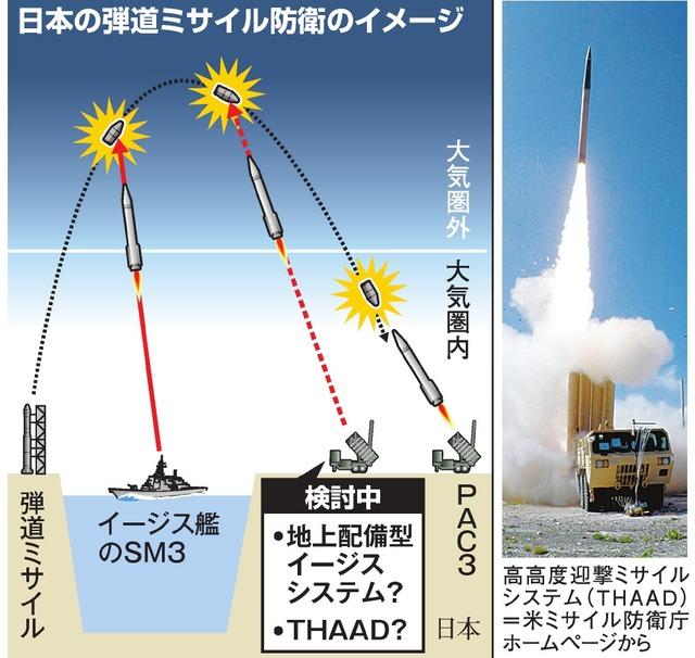 日本の弾道ミサイル防衛のイメージ