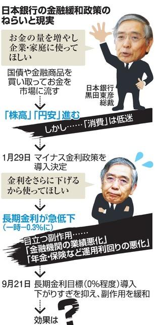 日本銀行の金融緩和政策のねらいと現実