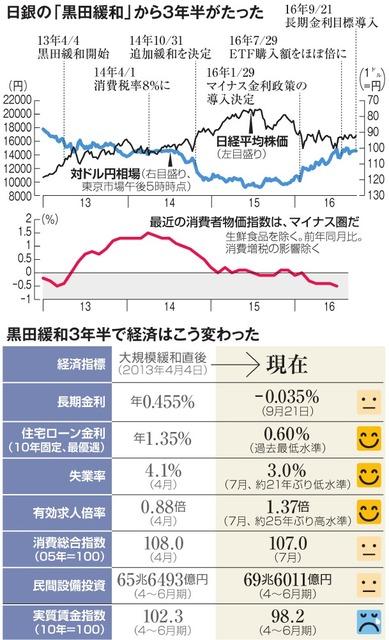 日銀の「黒田緩和」から3年半がたった/黒田緩和3年半で経済はこう変わった