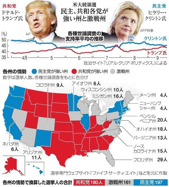 米大統領選の情勢
