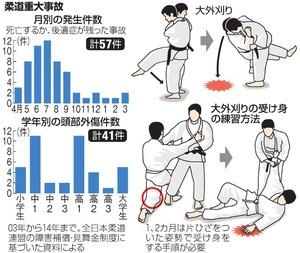 柔道重大事故/大外刈り/大外刈りの受け身の練習方法