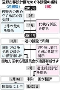 辺野古移設計画をめぐる訴訟の経緯