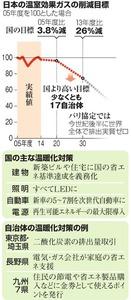 日本の温室効果ガスの削減目標/国の主な温暖化対策/自治体の温暖化対策の例
