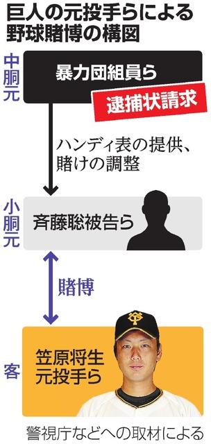 巨人の元投手らによる野球賭博の構図