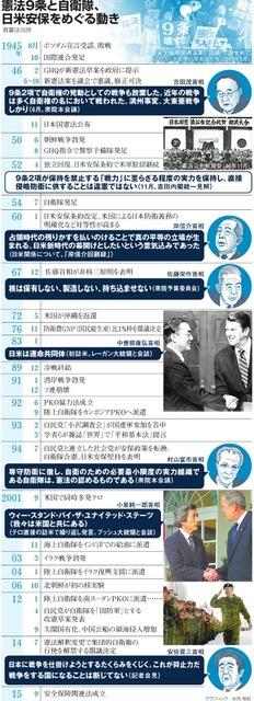 憲法9条と自衛隊、日米安保をめぐる動き<グラフィック・岩見梨絵>