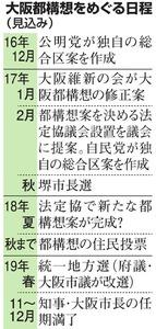 大阪都構想をめぐる日程(見込み)