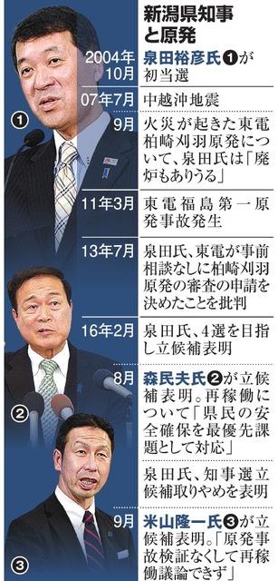 新潟県知事と原発