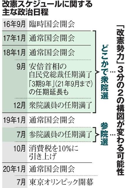 改憲スケジュールに関する主な政治日程