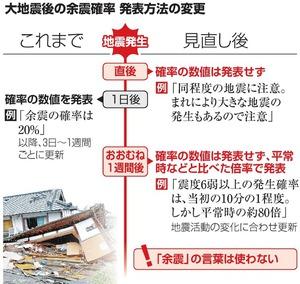 大地震後の余震確率、発表方法の変更