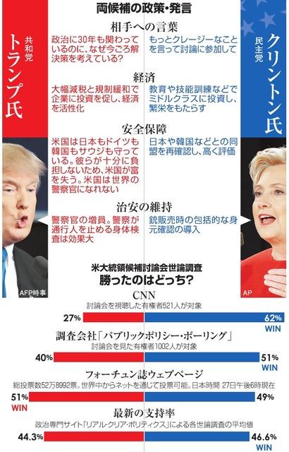 両候補の政策・発言/米大統領候補討論会世論調査 勝ったのはどっち?
