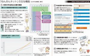 「ねんきんネット」の主な機能<グラフィック・なかのりか>