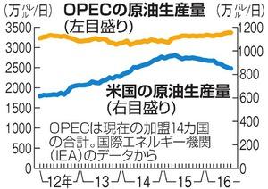 OPECの原油生産量/米国の原油生産量