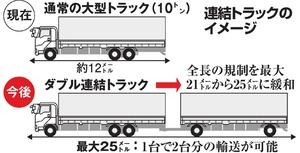 連結トラックのイメージ