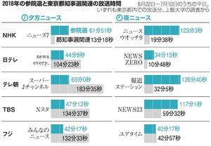 2016年の参院選と東京都知事選関連の放送時間