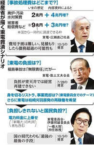 経産省が描く東電救済シナリオ