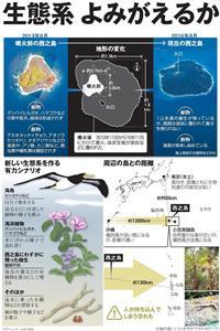 生態系、よみがえるか<グラフィック・宗田真悠>