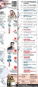 北朝鮮、核とミサイル開発の歴史<グラフィック・小倉誼之>