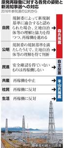 原発再稼働に対する各党の姿勢と新潟知事選への対応