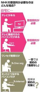 NHKの受信料が必要なのはどんな場合?