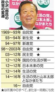 小沢一郎氏の政党の変遷