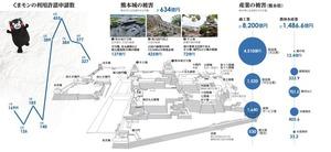 産業の被害(熊本県)/熊本城の被害/くまモンの利用許諾申請数