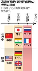 高速増殖炉(高速炉)開発の世界の現状