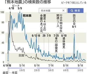 「熊本地震」の検索数の推移