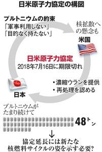 日米原子力協定の構図