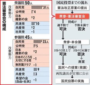 国民投票までの流れ/憲法審査会の構成