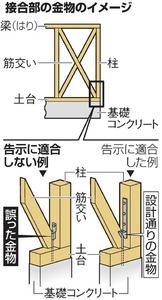 接合部の金物のイメージ