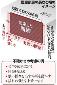 震源断層の長さと幅のイメージ/不確かさの考慮の例
