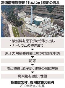 高速増殖原型炉「もんじゅ」廃炉の流れ