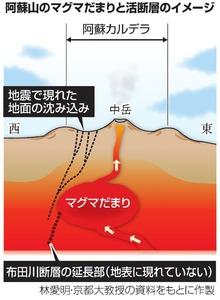 阿蘇山のマグマだまりと活断層のイメージ