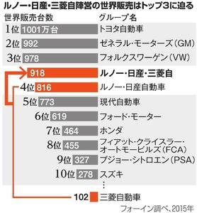 ルノー・日産・三菱陣営の世界販売はトップ3に迫る