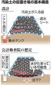 汚染土の仮置き場の基本構造